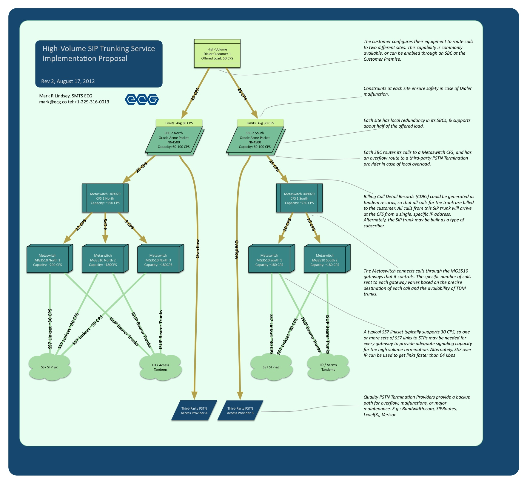 Voip Acme Open Delta Wiring Diagram High Speed Sip Trunking With Metaswitch And Packet