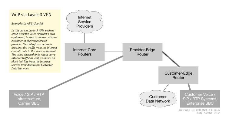 In this case, a Layer-3 VPN, such as MPLS over the Voice Provider's own equipment, is used to connect a Voice customer to the Voice service provider. Shared infrastructure is used, but the traffic from the Internet cannot route to the Voice equipment. The same physical links might carry Internet traffic as well, as shown on black hairline from the Internet Service Providers to the Customer Data Network.