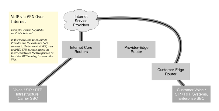 In this model, the Voice Service Provider and the customer both connect to the Internet. A VPN, such as IPSEC VPN or permanent TLS connection, is setup across the Internet between the two parties. At least the SIP Signaling traverses the VPN.