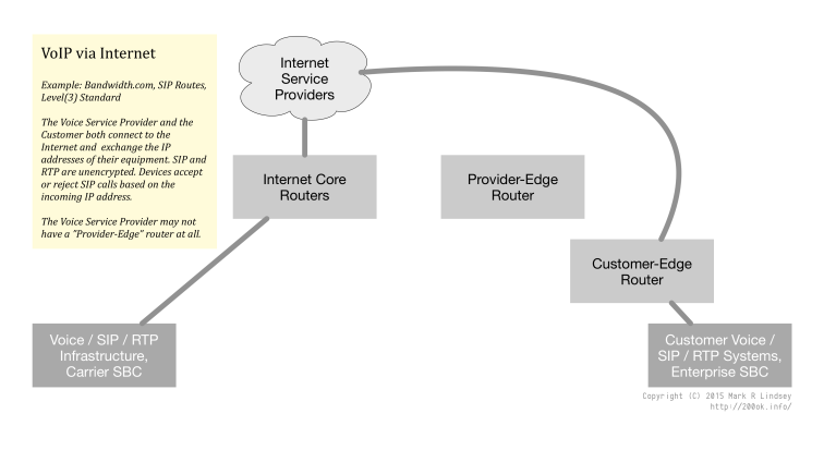 """The Voice Service Provider and the Customer both connect to the Internet and  exchange the IP addresses of their equipment. SIP and RTP are unencrypted. Devices accept or reject SIP calls based on the incoming IP address. The Voice Service Provider may not have a """"Provider-Edge"""" router at all."""