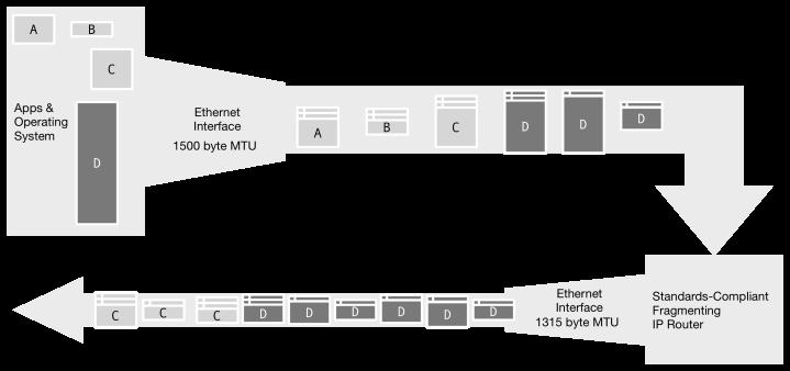 sip_fragmentation-5_multiple_fragments